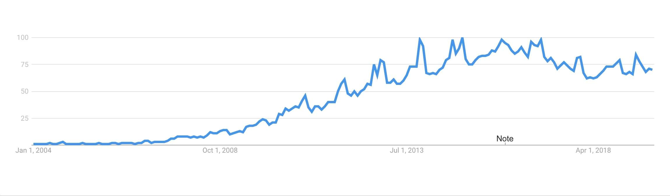 The growth of 'unboxing' as a search term (Google Trends)